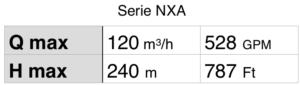 Tabla Bombas verticales multicelulares alta presion IN LINE Serie NXA
