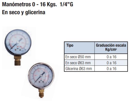 Manómetros en seco y glicerina