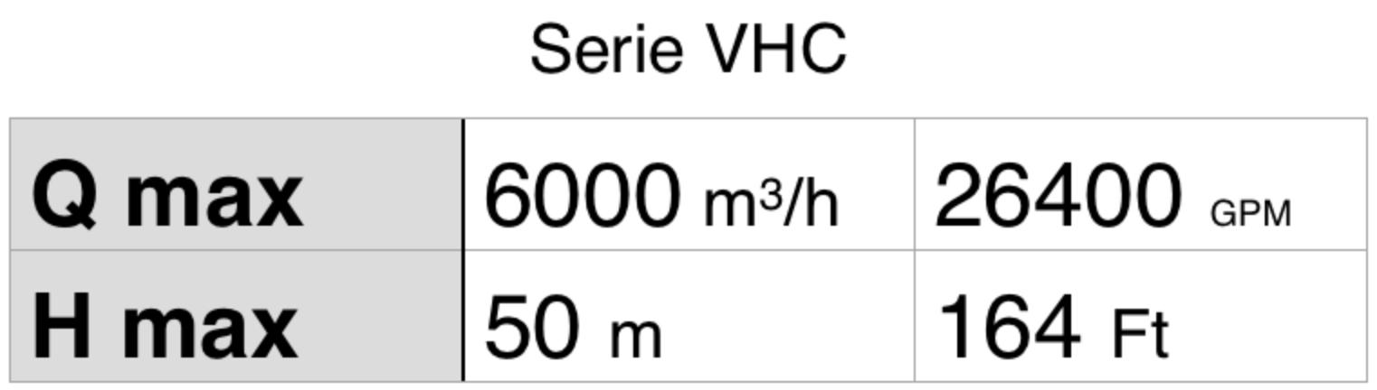 Tabla Serie VHC