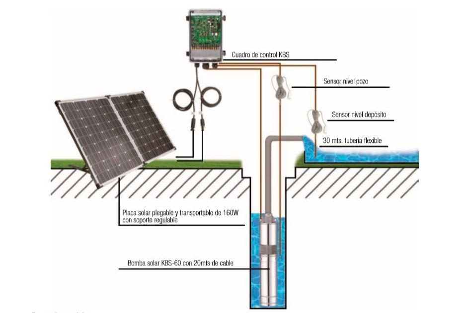 Métodos alternativos para bombeo de agua, dada la reciente escasez y el reparto desigual de este recurso